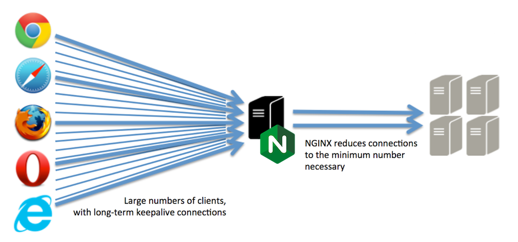 Using NGINX as an Accelerating Proxy for HTTP Servers