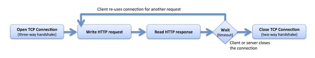 Jmeter Websocket Read Timeout