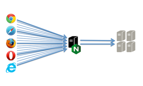 Advanced Load Balancing with NGINX Plus | NGINX