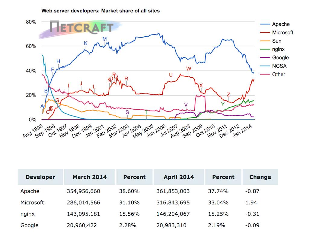 How Many Websites Use NGINX? April 2014 | NGINX
