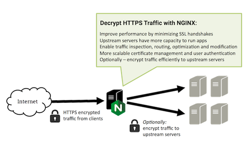 SSL/TLS Offloading, Encryption, and Certificates with NGINX