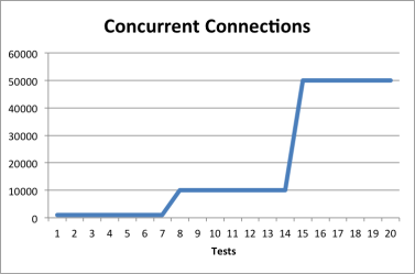 NGINX WebSocket Performance Tests