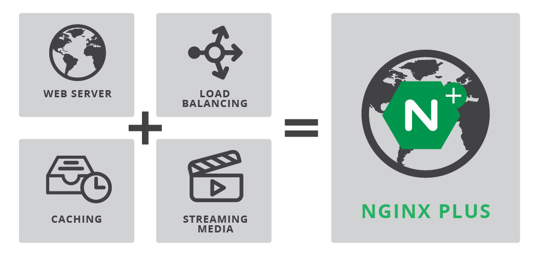 Web Server + Load Balancer + Cache = NGINX Plus