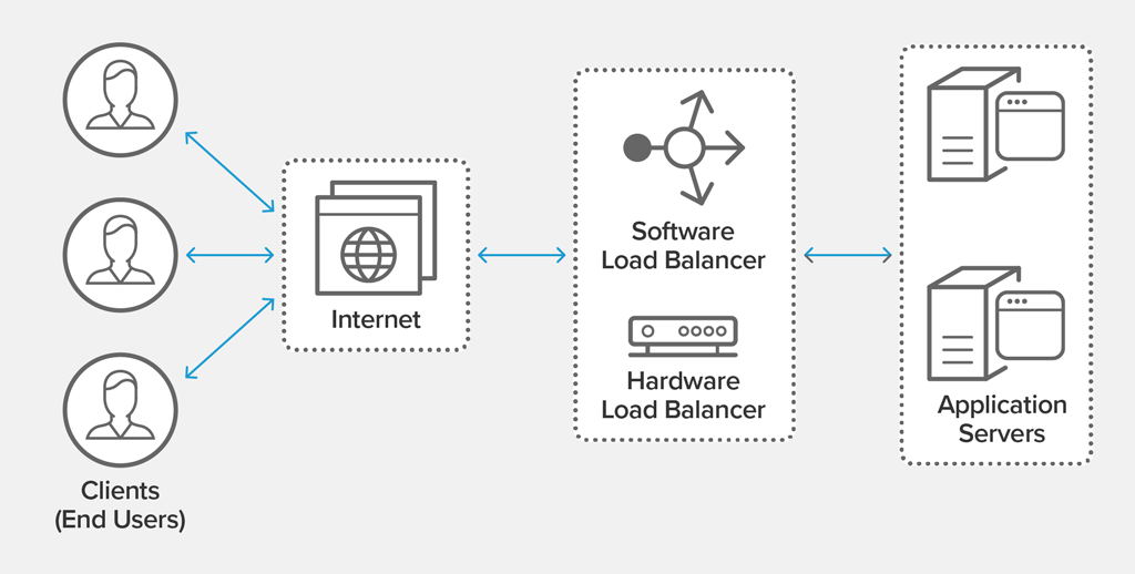 What Is Load Balancing How Load Balancers Work