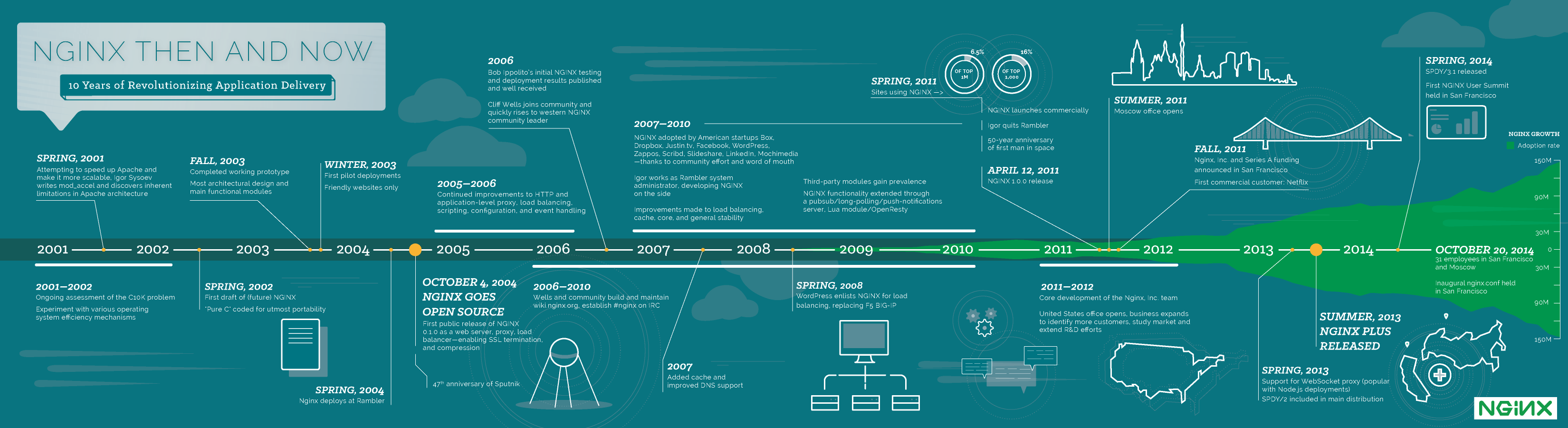 Infographic_History-of-Nginx_FulI_20141101.png