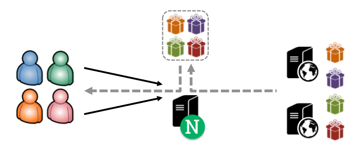 With content caching, NGINX and NGINX Plus store a copy of commonly requested resources, meaning customers are served more quickly and servers have to handle less load
