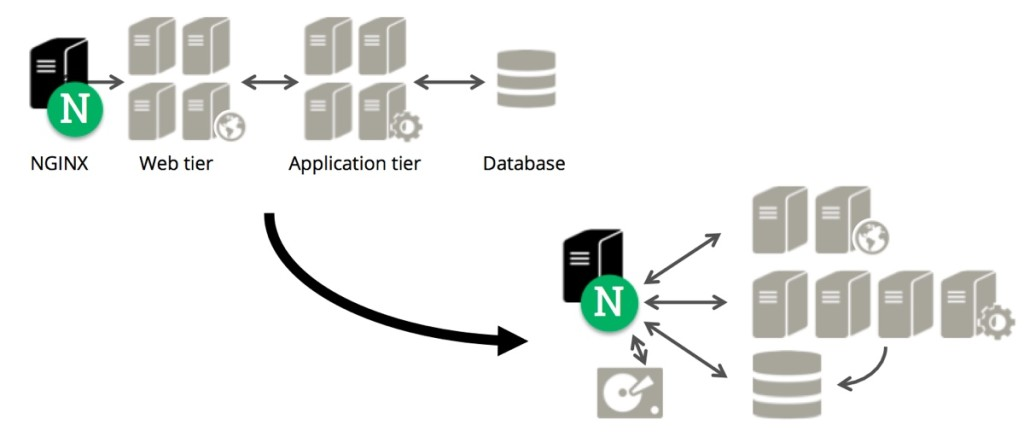 With NGINX and NGINX Plus, you can break away from a linear procession of departments (tiers) to a more flexible architecture that improves performance, scalability, and manageability