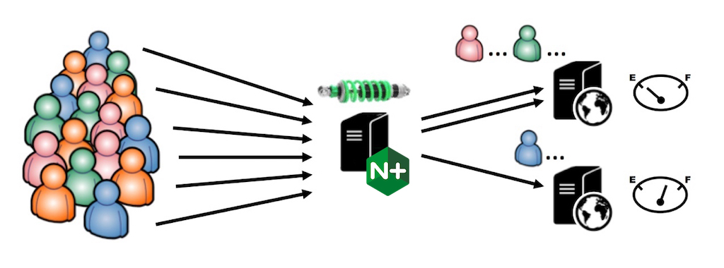 NGINX and NGINX Plus act as a 'shock absorber', transforming the chaotic flood of traffic into an orderly procession, and load balancing each request to the appropriate server