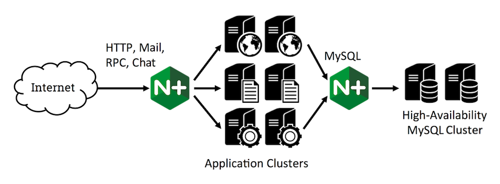 TCP Load Balancing in NGINX Plus R5