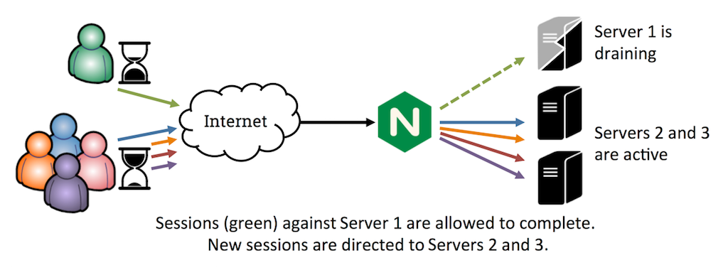 Session draining takes a server out of service without disrupting existing user sessions