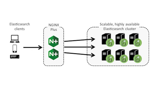 Elasticsearch & NGINX – Better Together | NGINX