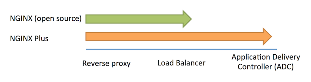 TCP Load Balancing with NGINX Plus R6 and NGINX 1 9 0