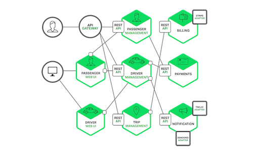 Introduction to Microservices | NGINX