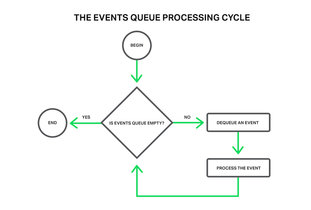 Events Queue Processing Cycle