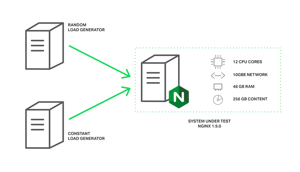 Boosting NGINX Performance 9x with Thread Pools