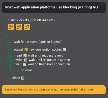 Most web application platforms use blocking I/O, meaning each worker (thread or process) can handle only one active connection at a time.