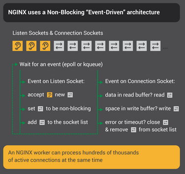 NGINX uses an event-driven architecture with nonblocking I/O, so it can handle hundreds of thousands of simultaneous connections.