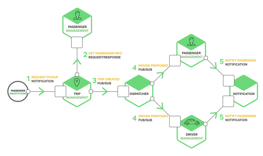 Building Microservices Inter Process Communication
