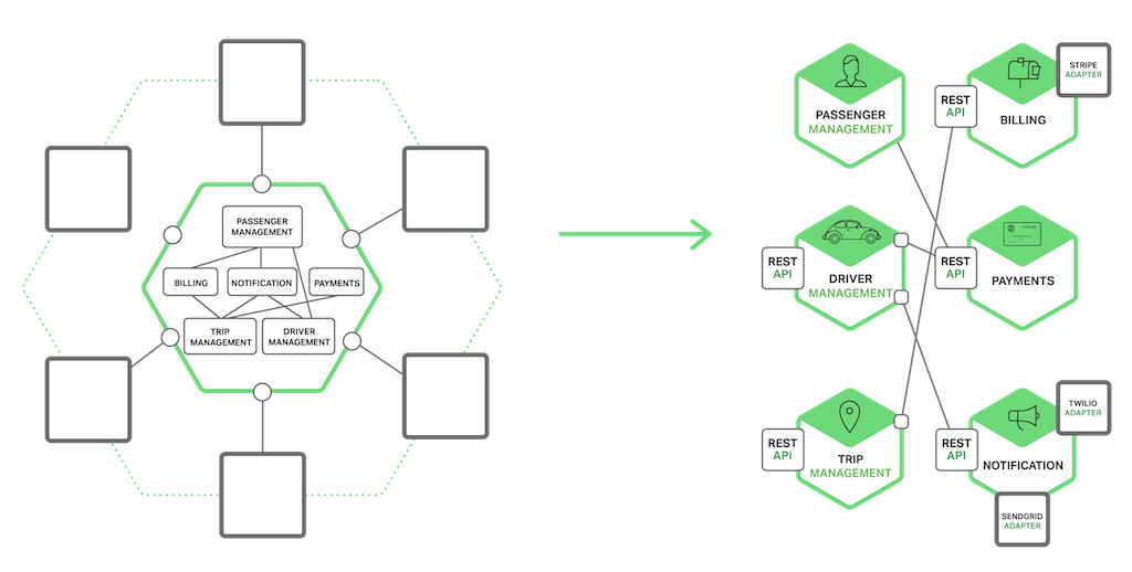 In a microservices application, the services need an inter-process communication (IPC) mechanism (whereas modules in a monolith can call routines)