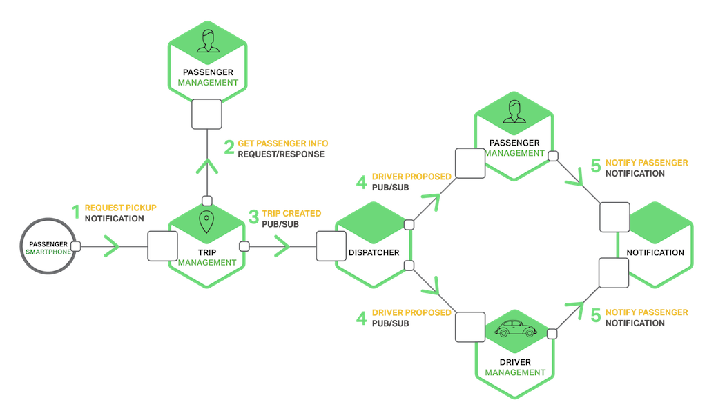A microservices-based taxi-hailing app can use a variety of communication methods: notification, request-response, publish-subscribe