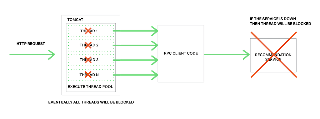 Building Microservices: Inter-Process Communication