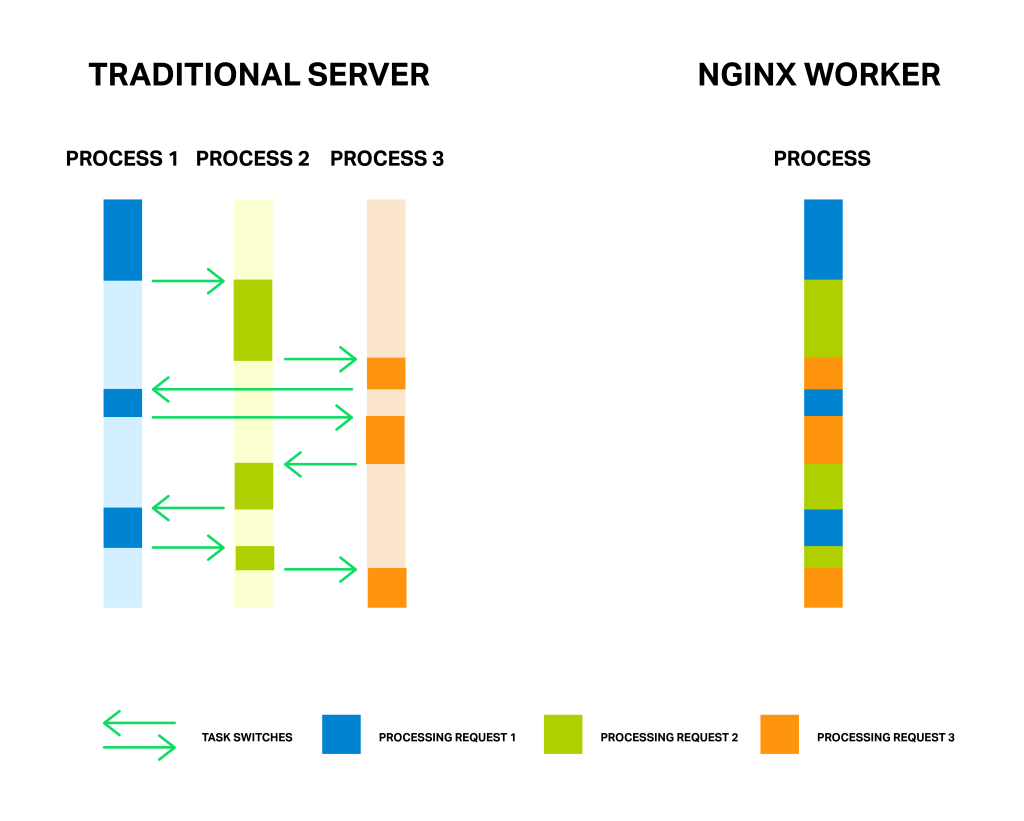 NGINX Worker Process helps increase application performance
