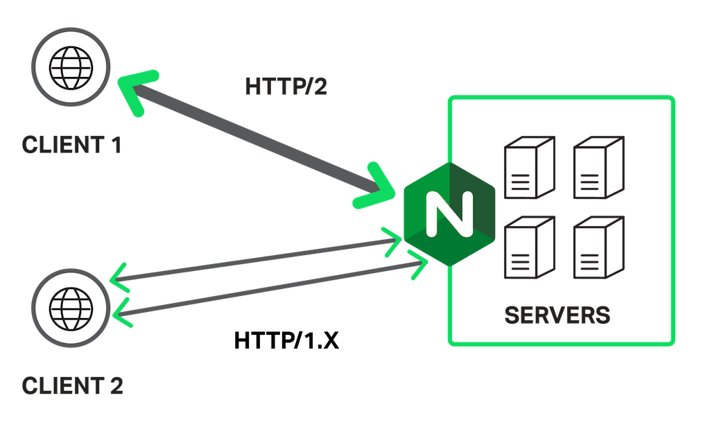 5 Tips to Increase Node js Application Performance