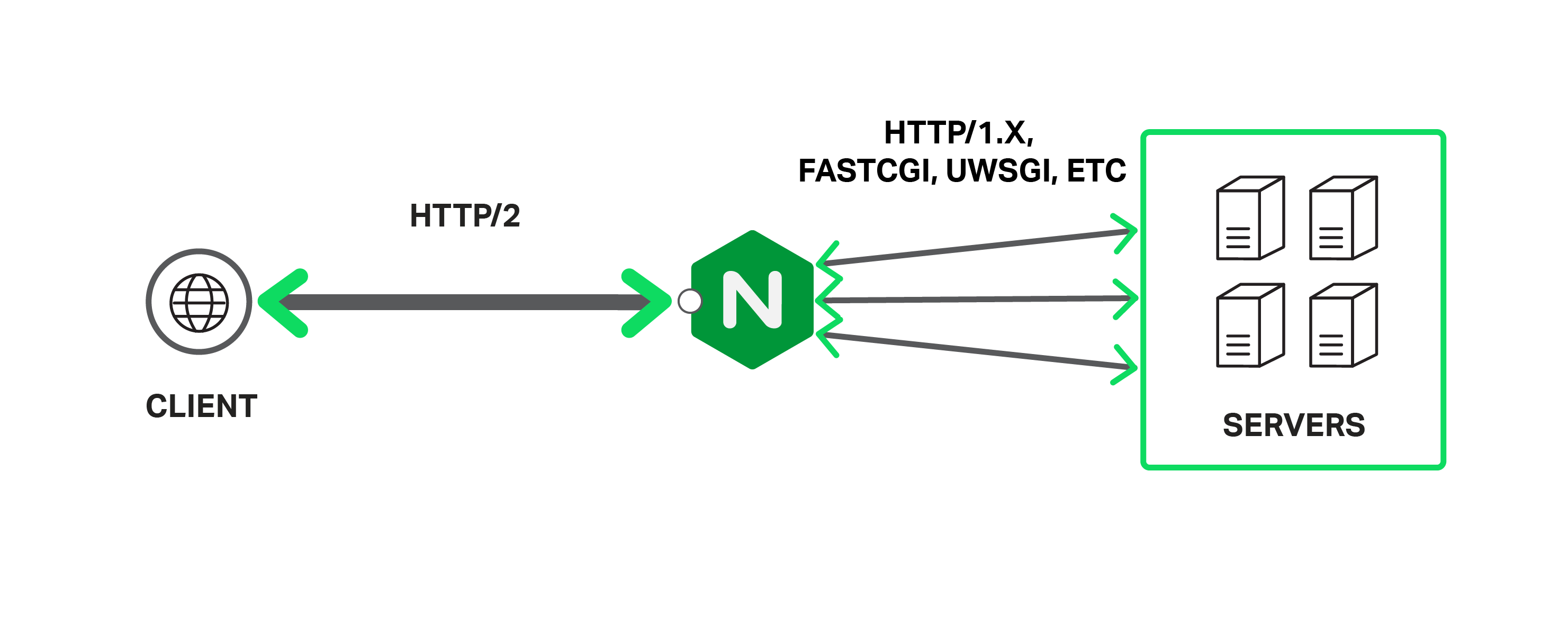 nginx redirect to https