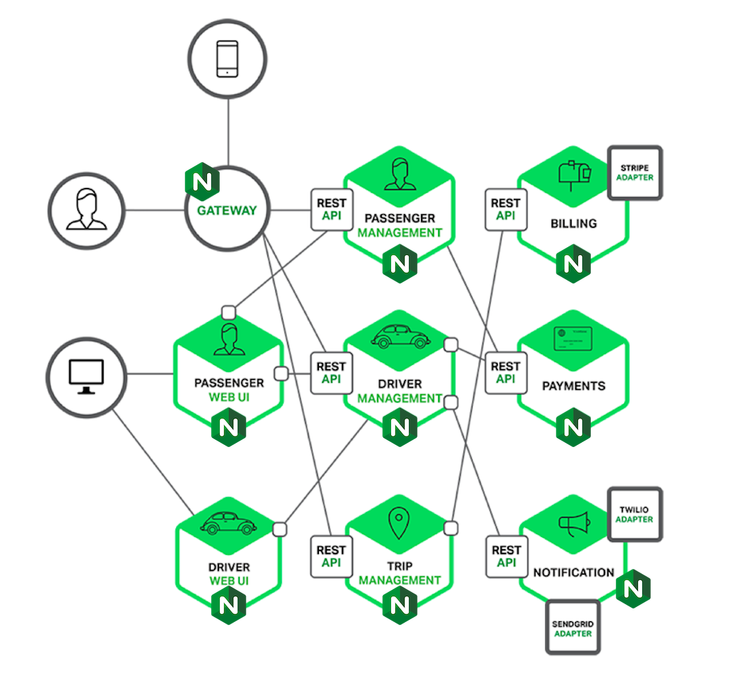 NGINX serves as gateway and embedded web server in a microservices application architecture