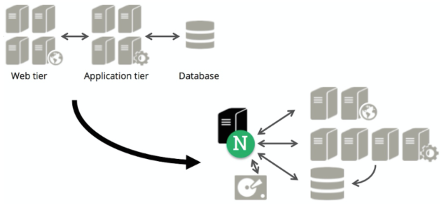 Using NGINX as a reverse proxy to improve website performance
