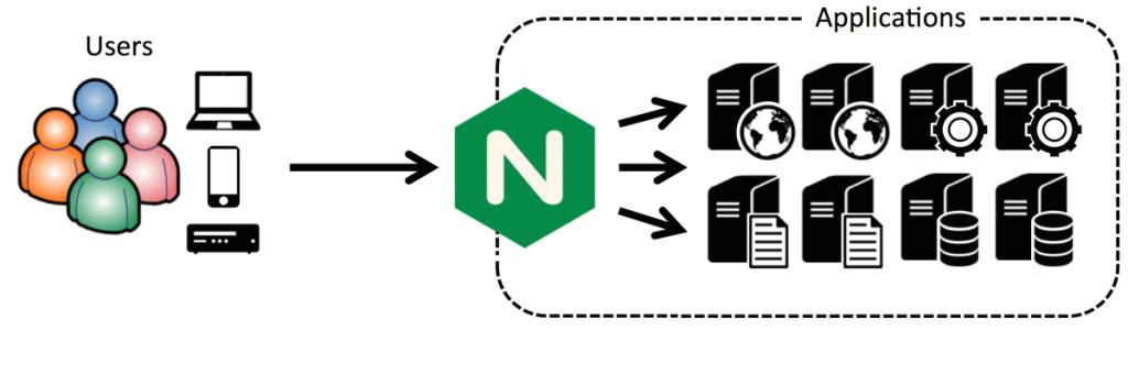 NGINX works as a Node.js reverse proxy server