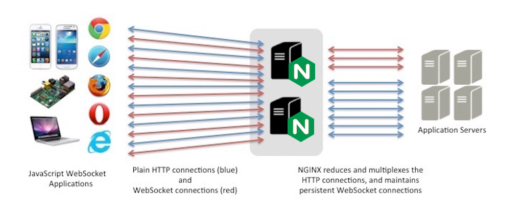 Node.js and Socket.IO with NGINX