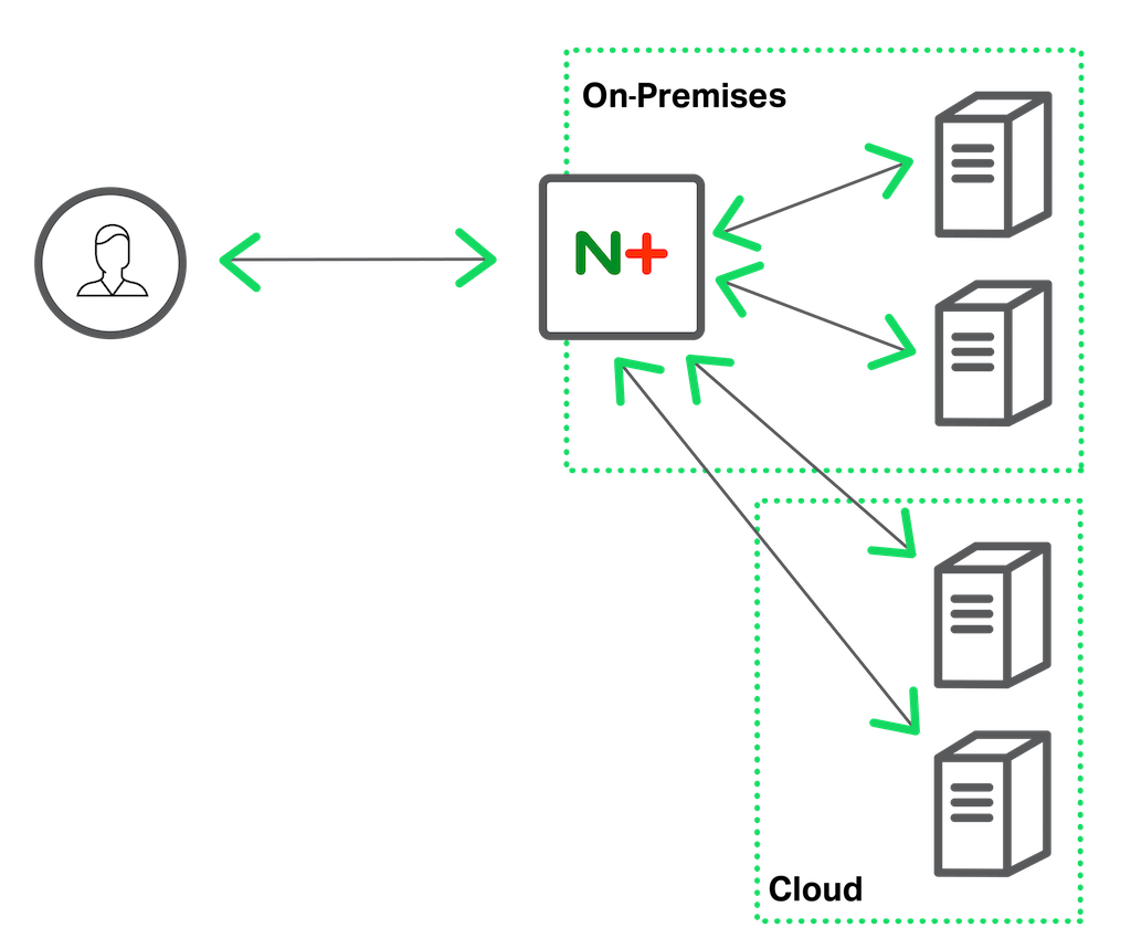 NGINX can send traffic to the cloud when on-premises servers are busy