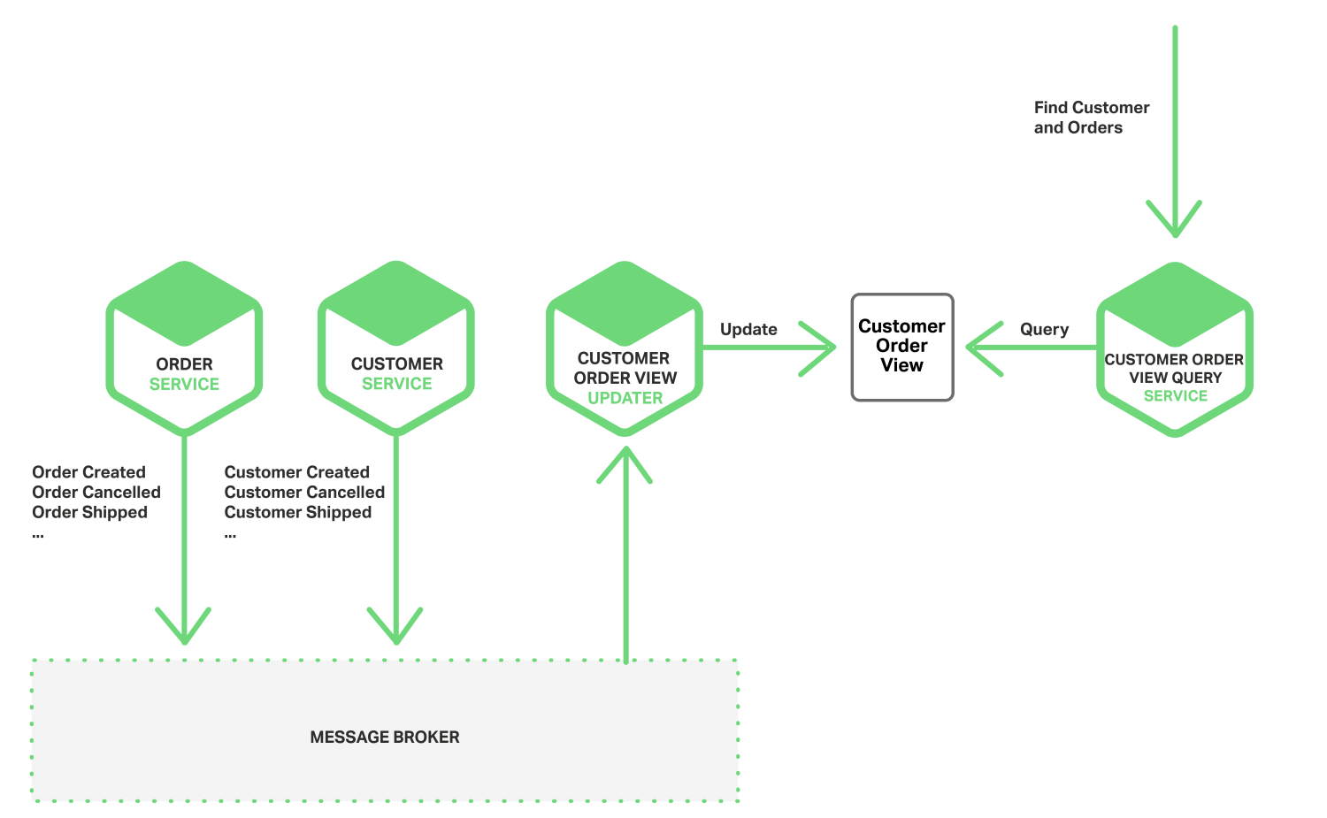 Event-Driven Data Management for Microservices - NGINX