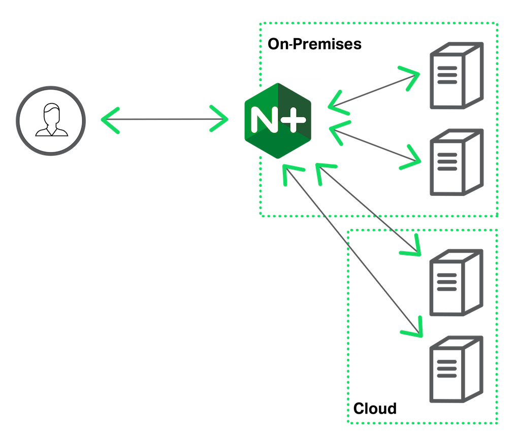 3 Cloud Architectures with NGINX Plus