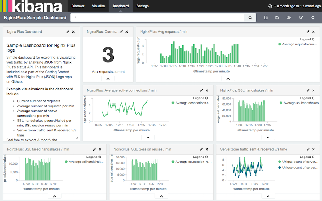 Monitoring NGINX Plus Statistics with ELK | NGINX