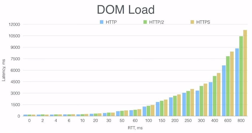 Bar graph comparing download times between HTTP/1, HTTP/2, and HTTPS over networks with different latencies
