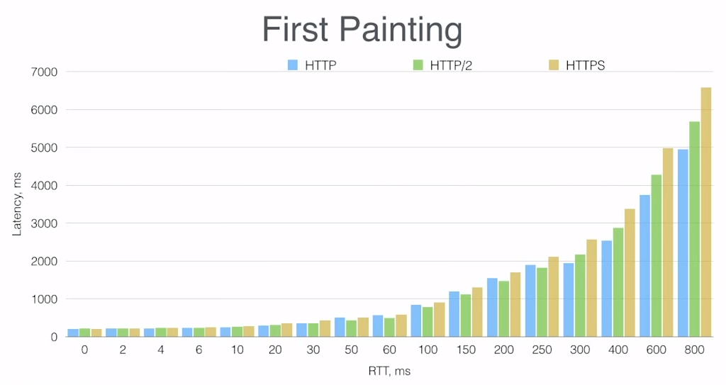 Bar graph comparing time to deliver the first element on a web page, for HTTP/1, HTTP/2, and HTTPS over networks with different latencies