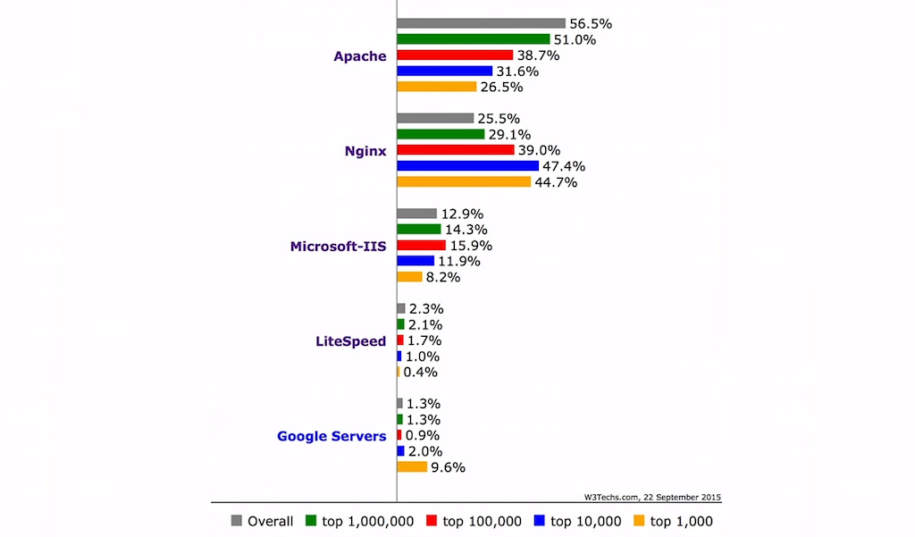 In September 2015, NGINX for application delivery became the #1 web server at the 100,000 busiest websites in the world