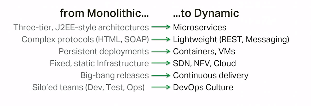 The move from monolithic to dynamic apps involves many dimensions: architecture, protocols, deployment, supporting infrastructure, application delivery schedule, project organization