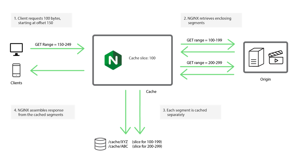 Smart and Efficient Byte-Range Caching with NGINX