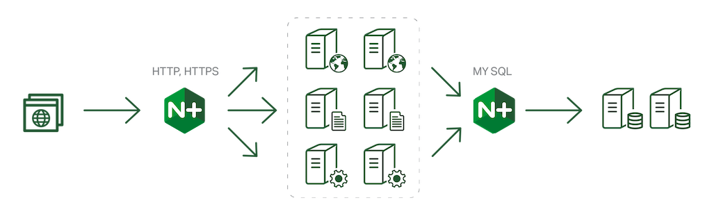 Load balancing PHP servers with NGINX for greater PHP 7 performance