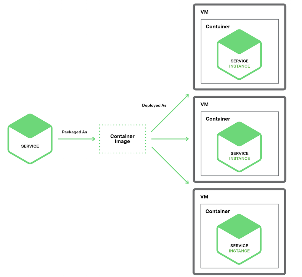 Deploying Microservices Choosing A Strategy