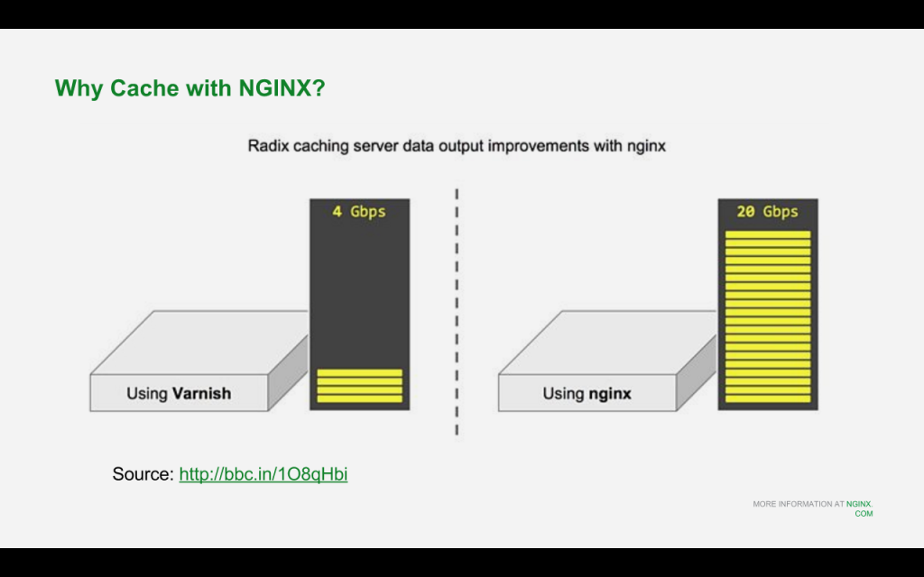 Why should you cache with NGINX when upgrading to Drupal 8 for nginx [NGINX webinar about Drupal 8 performance, Jan 2016]