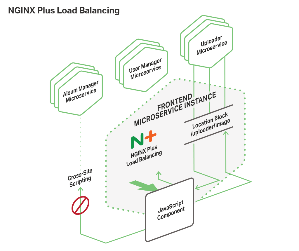 Microservices-based web frontend for NGINX applications use NGINX Plus for routing and load balancing microservices