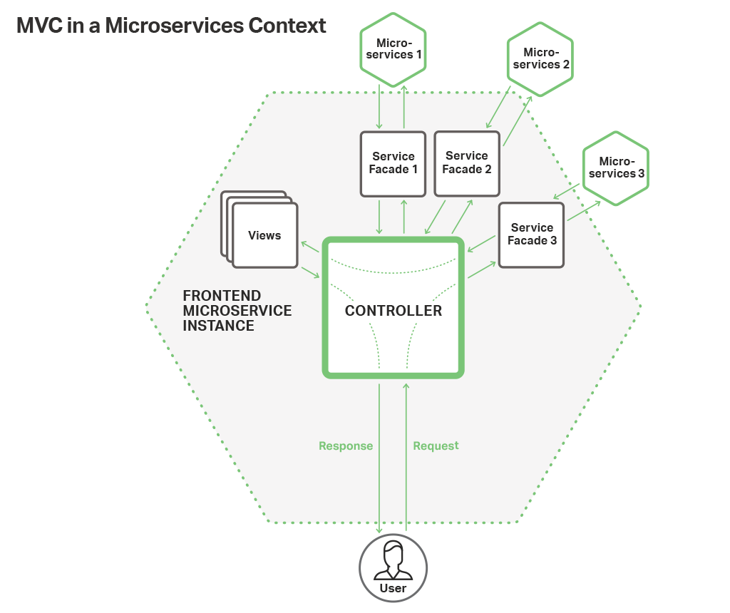 building a web frontend with microservices and nginx plus Splunk Span microservices based web frontend for nginx applications use the model view controller framework