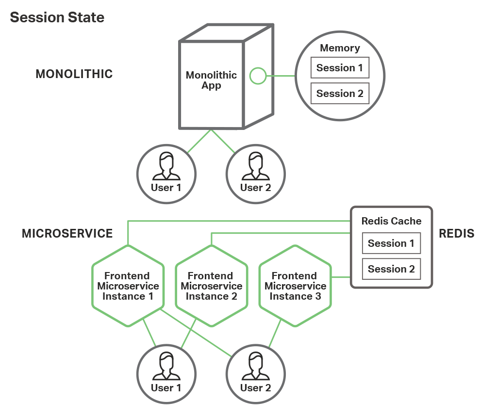 Microservices-based web frontend for NGINX applications use a high-speed caching attached resource, such as Redis, to maintain session state