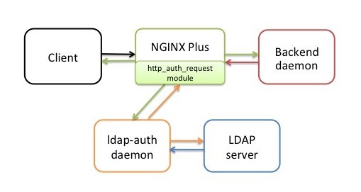 Using NGINX Plus and NGINX to Authenticate Users with LDAP