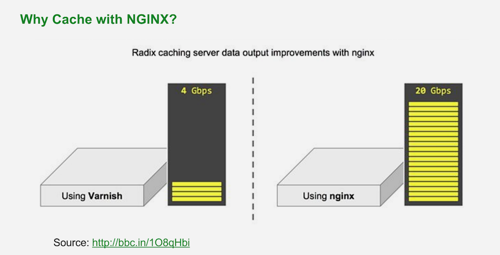 Why cache with NGINX when upgrading to Drupal 8 with NGINX?