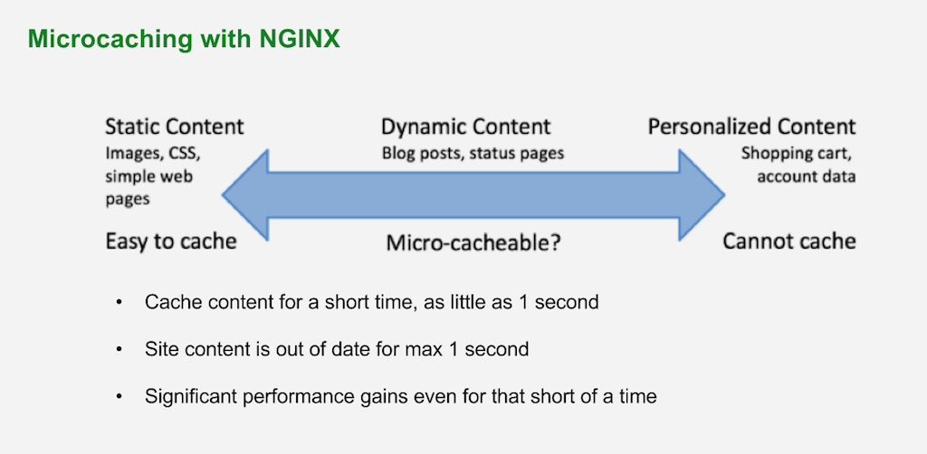 Microcaching means caching for a very short time (like 1 second); it's suitable for content that changes frequently but isn't customized for each client